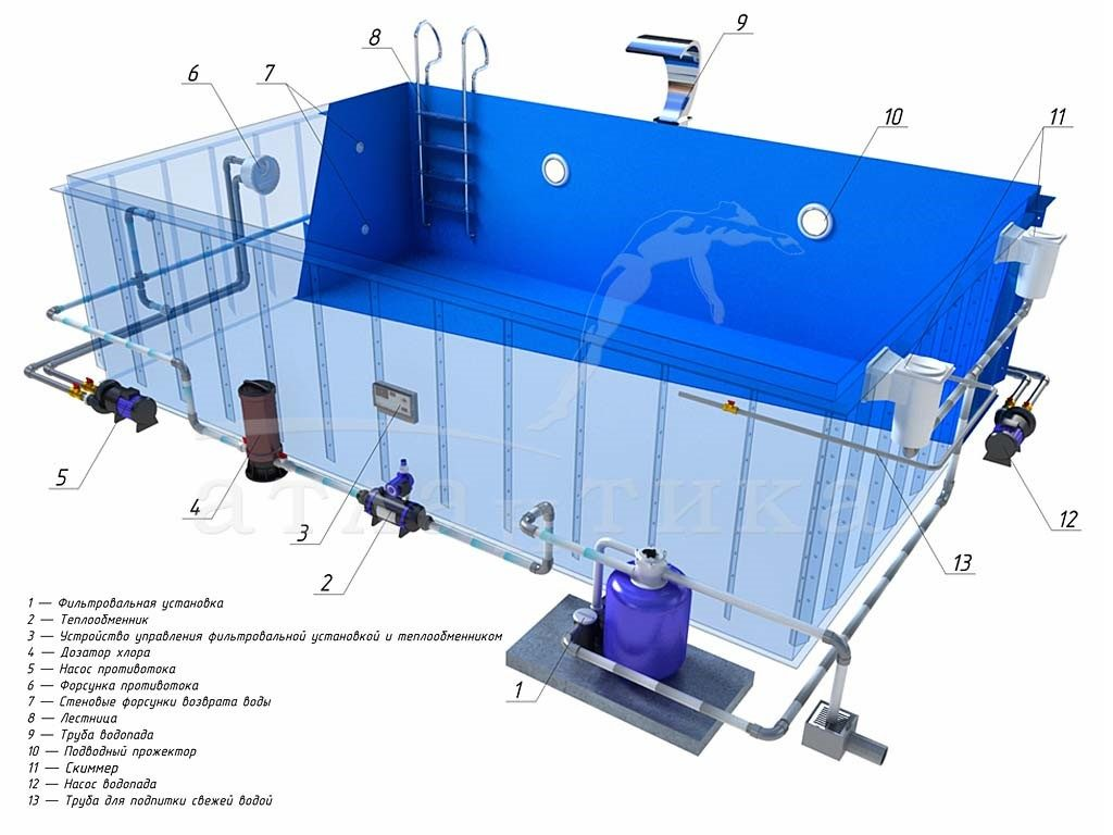 Оборудования для бассейнов в Новосибирске